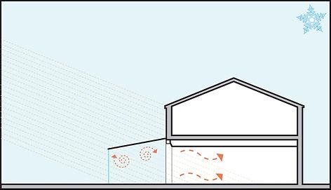 Vetrate Scorrevoli Panoramik, Vetrate Scorrevoli a Pacchetto serra bioclimatica