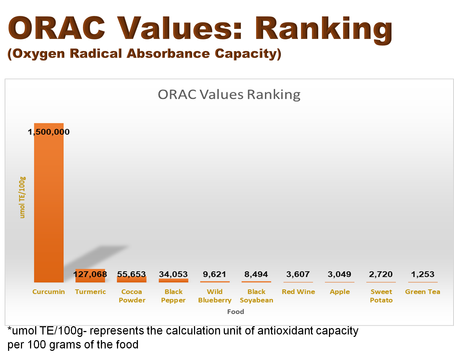 ORAC Values: Ranking (Oxygen Radical Absorbance Capacity)