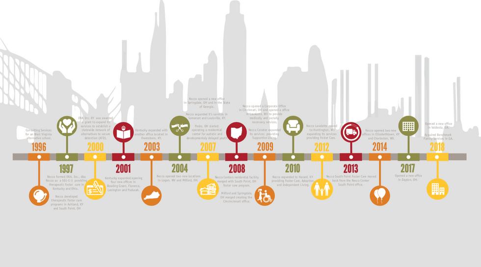 Necco COmpany Timeline