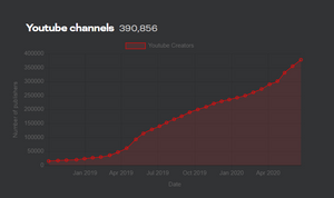 brave rewards for youtube