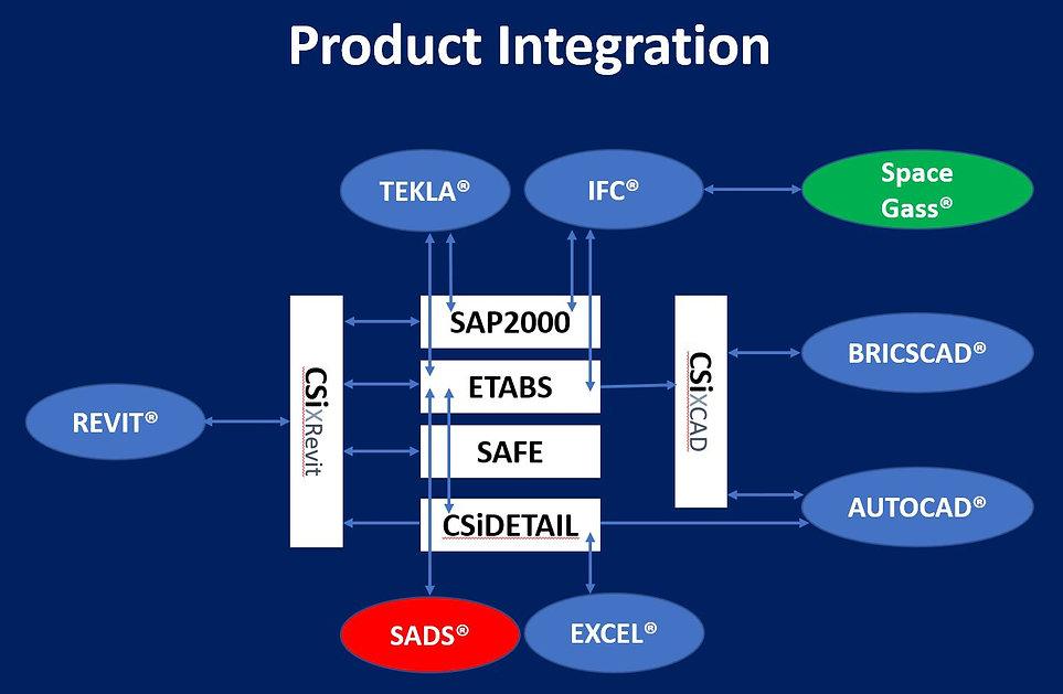 Product Integration.JPG