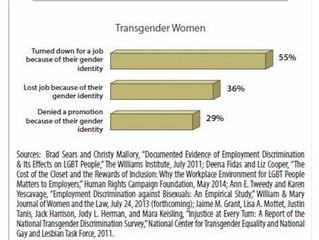 Transgender in 2018
