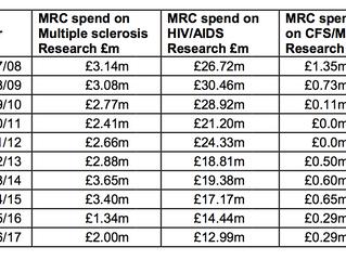 M.E. Funding Statistics