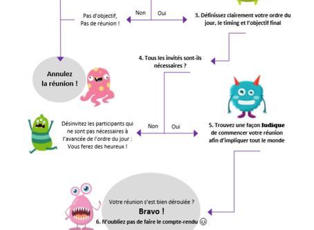 Happytim a testé : 6 étapes pour éviter les réunions monstrueuses...
