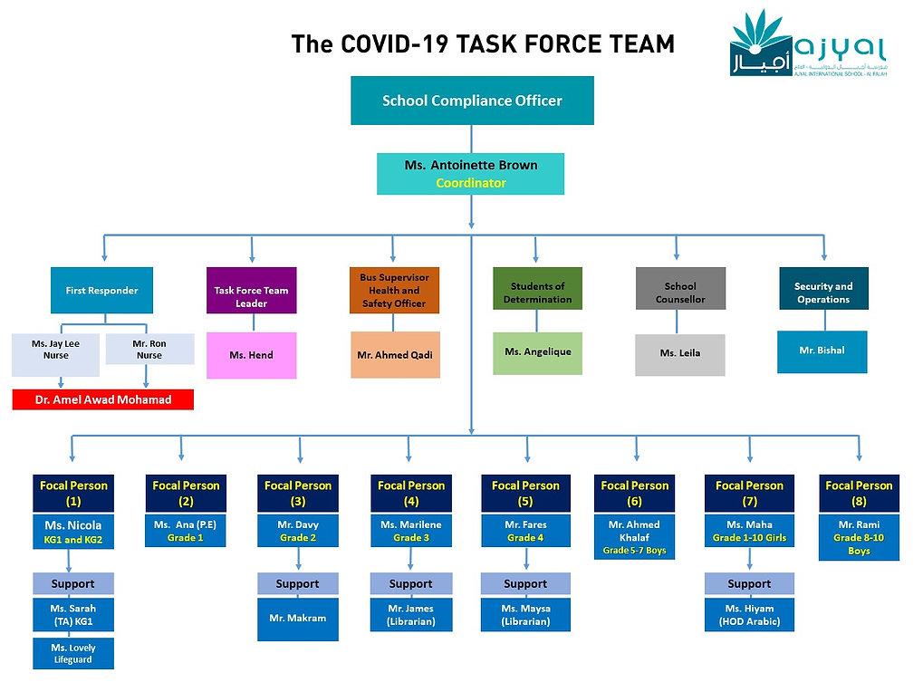 Ajyal Al Falah The COVID-19 TASK FORCE T
