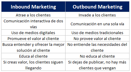 Diferencias del Inbound y Outbound Marketing