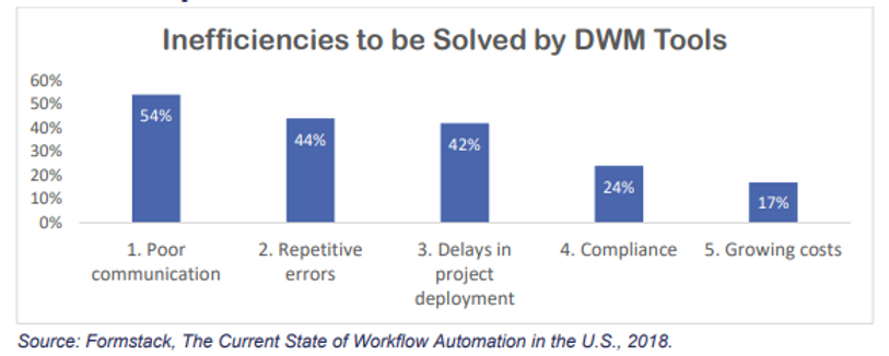Inefficiences to be sold by DWM tools
