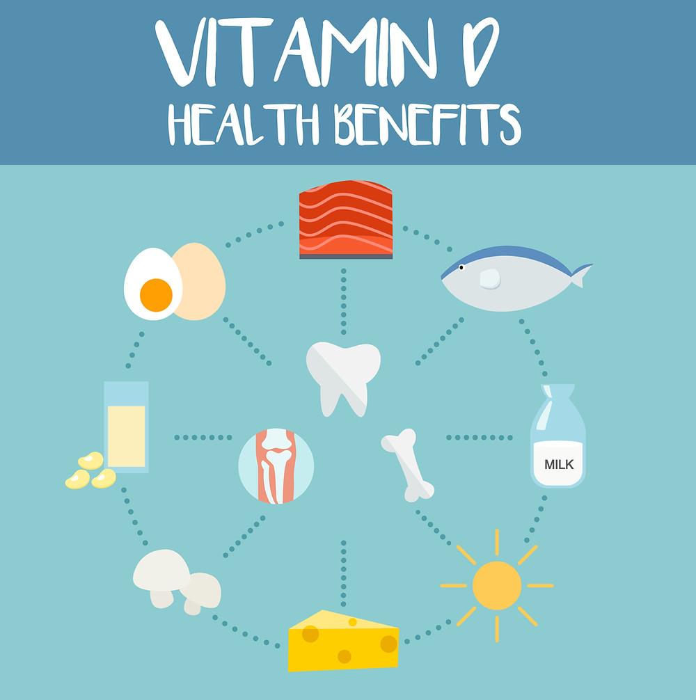 วิตามินดีนอกจากจะช่วยเรื่องกระดูก ฟัน และยังนับเป็นฮอร์โมนชนิดหนึ่งอีกด้วย เราจะได้รับวิตามินดีจากแหล่งต่างๆ เช่นปลา นม ไข่ แสงแดด