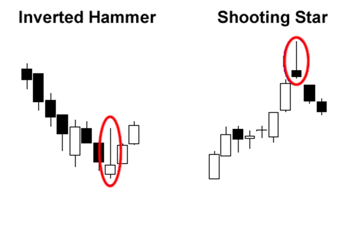 Inverted Hammer and Shooting star on a chart