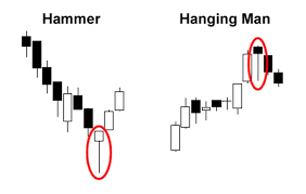 Hammer Hanging Man On a Chart