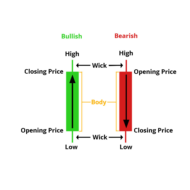 Anatomy of Candlesticks