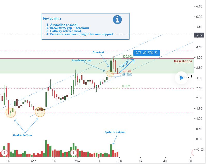 Initial trading plan