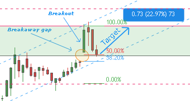 First pullback after breakout