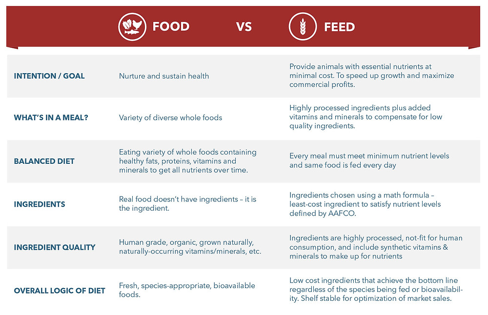 Definition of Whole Food vs Feed