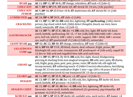 Annotated 5E Monster Stats