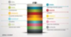 Co lze získat recyklací baterií