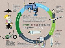 recyklace úsporných žárovek