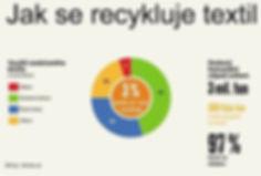 Jak se recykluje textil v ČR