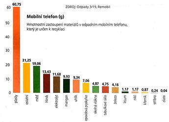 Materialy v mobilnich telefonech.jpg