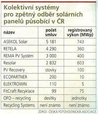 Koletivní systémy pro zpětný odběr solárních panelů