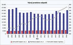 ČSÚ_Produkce_komunalniho_odpadu_triden