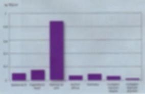 graf škodlivin
