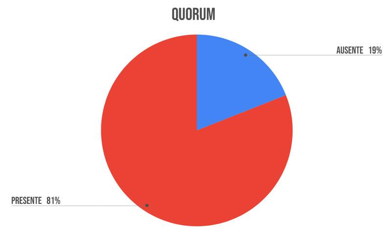 reporte-Lista-de-asistencia-y-quorum.jpg