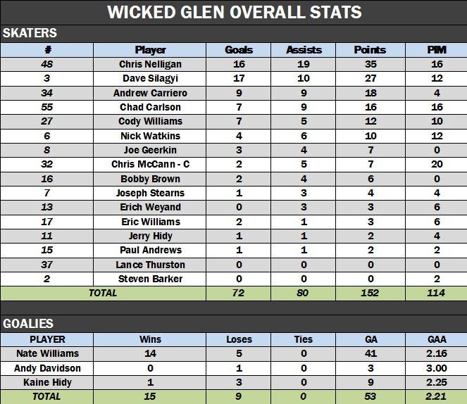 Wicked Glen Overall.jpg