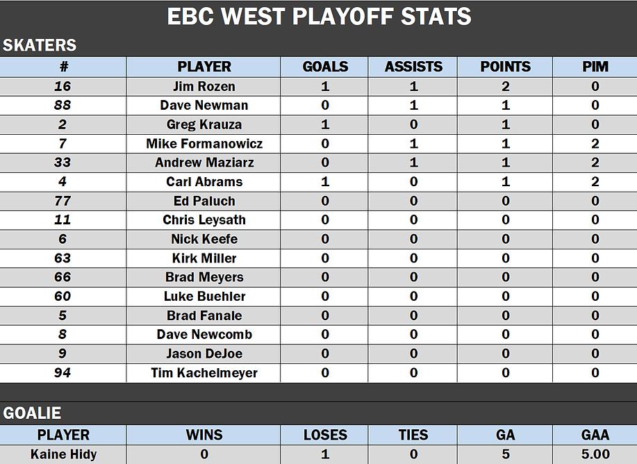 EBC Playoffs.png