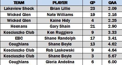 B Overall Goalie GAA.jpg