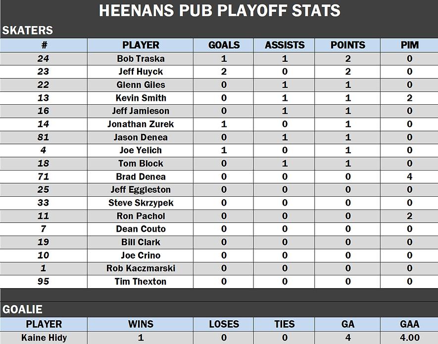 Heenans Playoffs.png