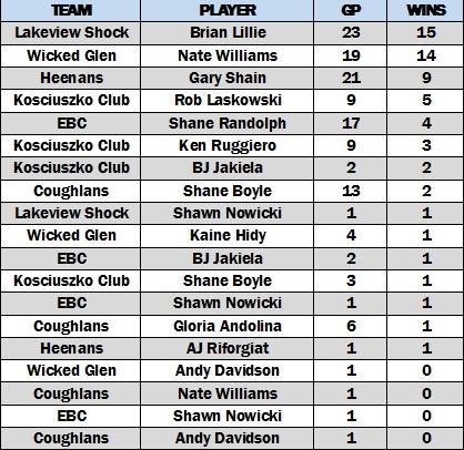 B Overall Goalie Wins.jpg