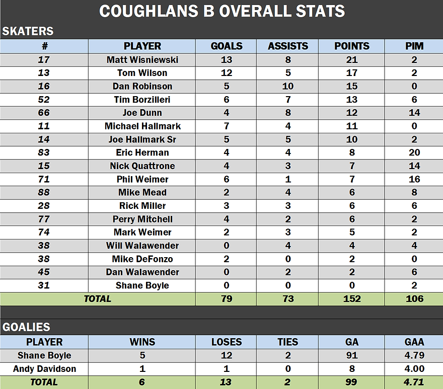 Coughlans Overall.png