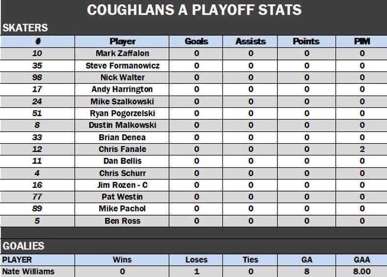 Coughlans A Playoffs.jpg