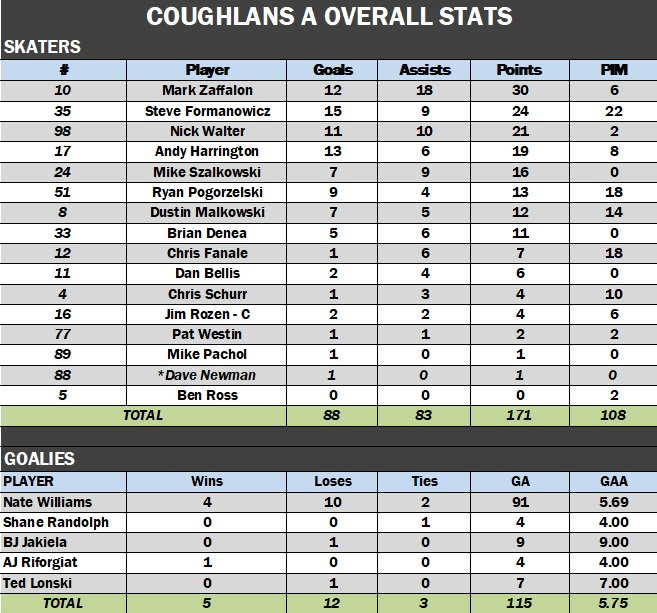 Coughlans A Overall.jpg