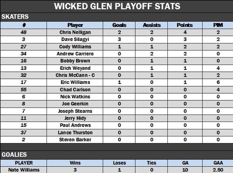 Wicked Glen Playoffs.jpg