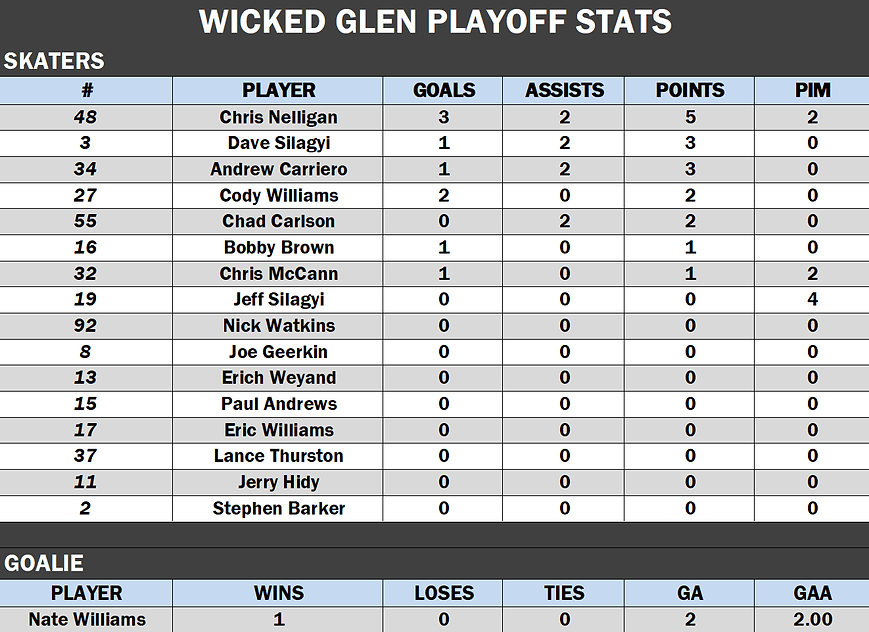 Wicked Glen Playoffs.png