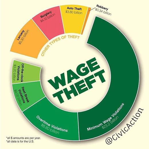 Wage Theft Graphic.jpg