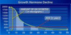 human-growth-hormone-decline-chart.jpg