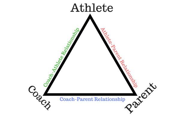 Player to Parent Relationship Support