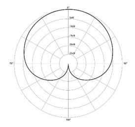 What are the different types of Microphone Polar Patterns?