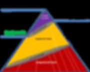 Langue de crête, de base et e masse en Afrique. Pyramide sociolinguistique