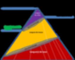 Pyramide sociolinguistique Afrique de l'Ouest