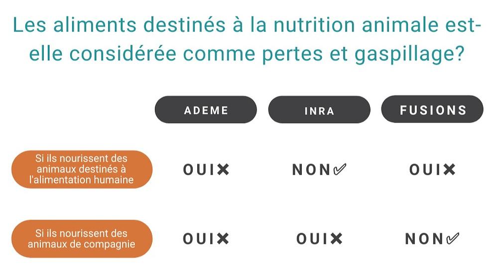Foodologic - la nutrition animale : gaspillage alimentaire ou non ?