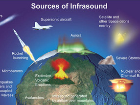 Infrasound and its haunting effects