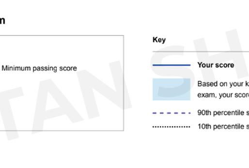 How I scored a 99.9 percentile in CFA Level 1!