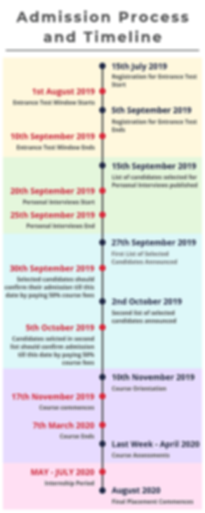 Admission Process and Timeline.png