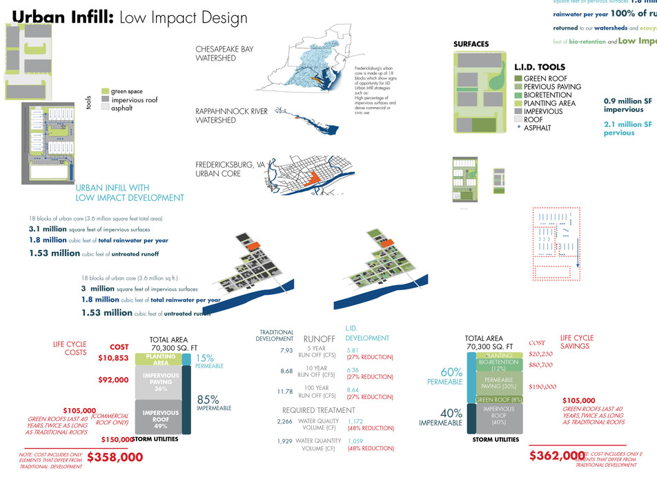 VA Low Impact Development Competition