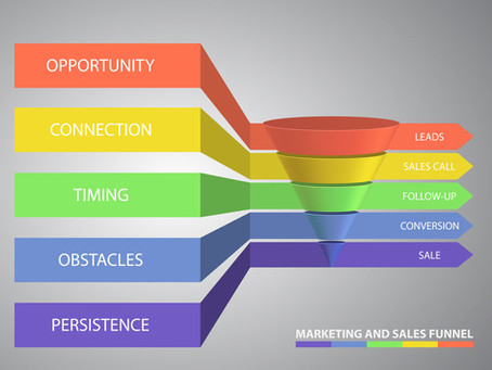 Importance of  automated sales funnel software