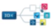 IOX-AUXfor sensor activiy monitoring